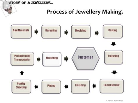 process of jewelry story of a jewellery