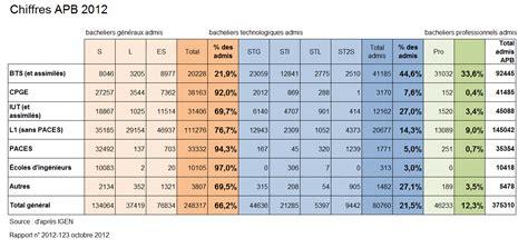 exp 233 rimentation de l orientation choisie d 233 paru le 09 janvier 2014 page 4