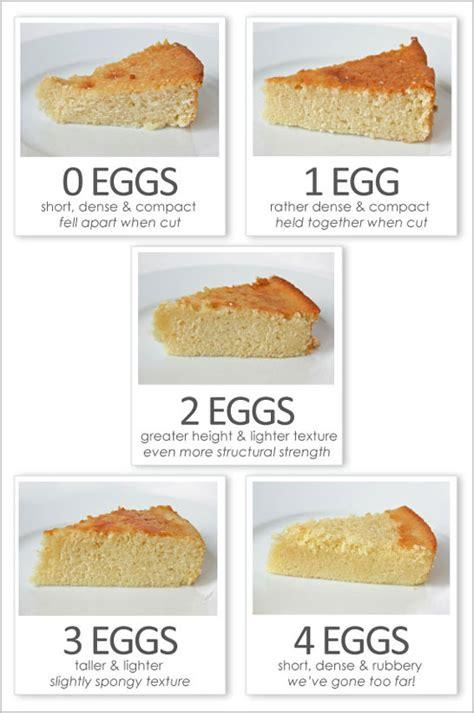 eggsactly perfect baking