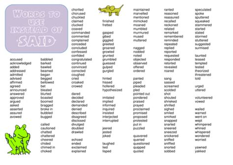 other words for other words for said list poster by ajvhind uk