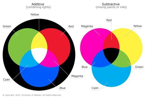 paint colors vs light colors project 4b