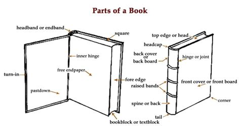 parts of the books with picture thad mcilroy future of publishing 187 parts of a book
