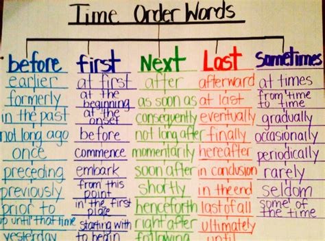 order a tree time order words using tree map thinking map literacy