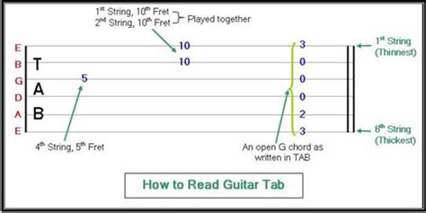 how to read a learn to play guitar