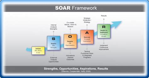 soar don t swot tom s blog can you lead