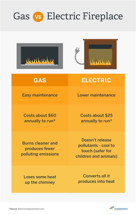 energy electric fireplace which is more energy efficient gas vs wood burning
