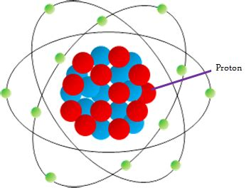 What Is The Definition Of Protons by Proton Definition Lesson For Study