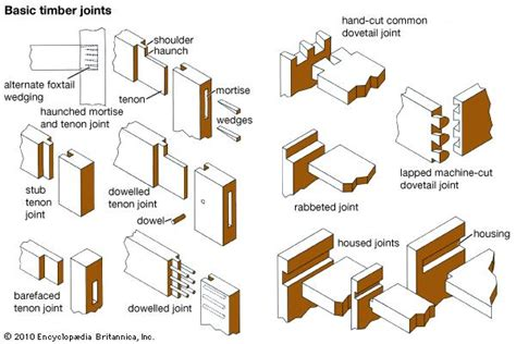 list of woodwork joints joint carpentry encyclopedia britannica