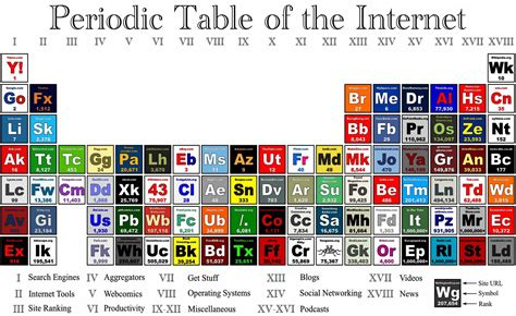 most popular site periodic table of the puts most popular websites