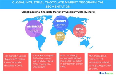 Global Industrial Chocolate Industry Driven by Increasing Demand for Organic and Sugar free