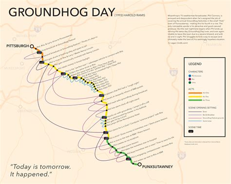 groundhog day plot townend groundhog day