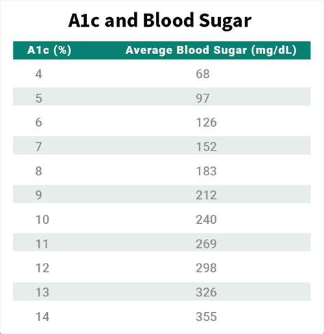hemoglobin a1c conversion table brokeasshome