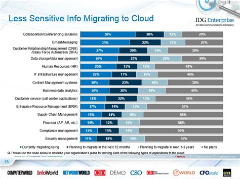 idg cloud computing survey security integration