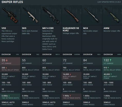 pubg weapon damage stats for the new mk14 sniper revealed 60 damage 853 m s