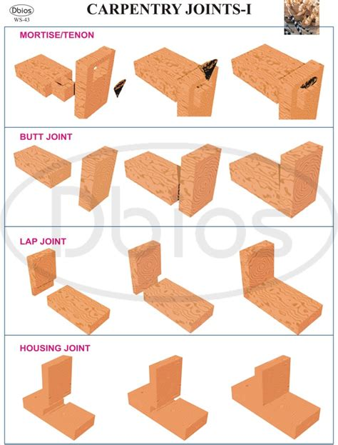 types of woodwork joints types of carpentry joints ppt woodideas