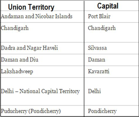 capital in pdf how many states and union territories are there in india