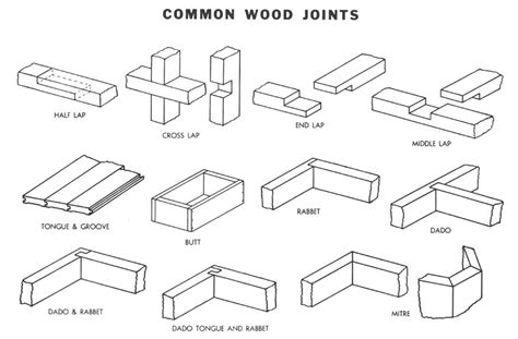 woodworking cls types types of wood joints shop class