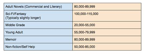 picture book word count how should my book be a date with the muse tm