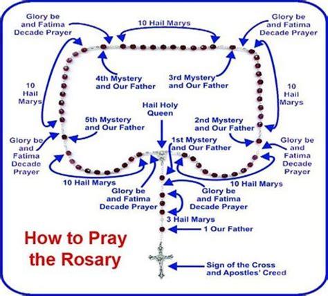 how to read rosary how to pray the rosary a roma catholic way to pray