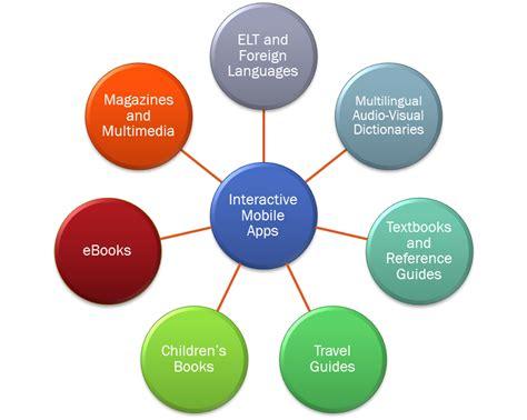 digital publishing marquee publishing digital publishing