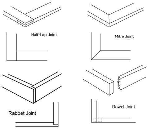 list of woodwork joints different kinds of wood joints and their uses kathy
