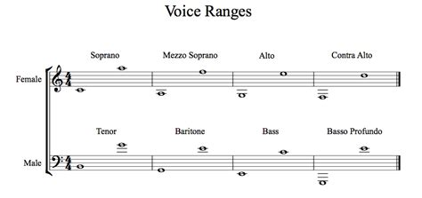 the vocal ranges of singers and rick gabe