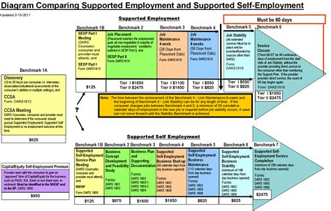 rsd standards for providers supplemental guidance manual