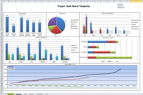 how microsoft excel dashboard templates for project