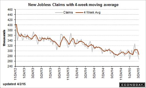 jobless claims stocks eke out weekly gain ahead of easter