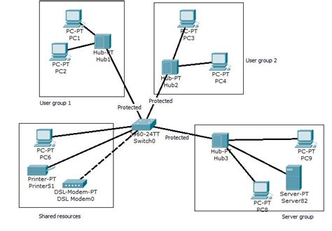 what does do networking cisco switch inter vlan access server fault
