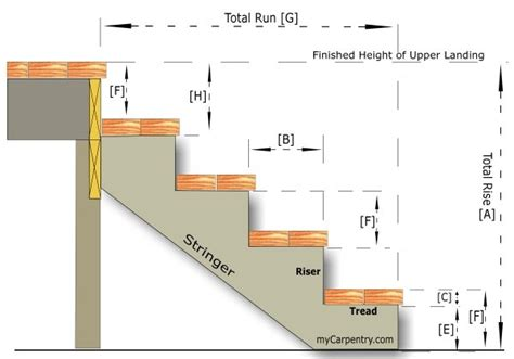 how to build basement stairs building stairs