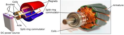 Brushed Ac Motor by What Is The Difference Between An Ac Motor And A Dc Motor
