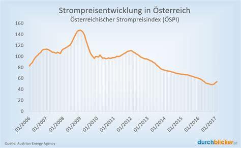 Online Versicherungsrechner Auto österreich by Strompreisrechner F 252 R 214 Sterreichs Stromtarife