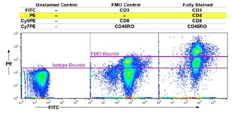 flow cytometry compensation flow cytometry dartlab