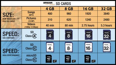 card classes amazonbasics 16 gb microsdhc class 10 flash memory card