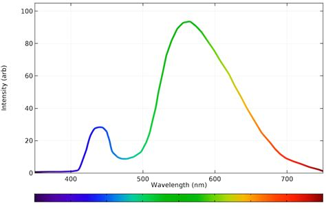spectrum led light bulb calculating the emission spectra from common light sources