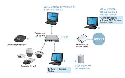 video vigilancia ip sistemas de seguridad con c 225 maras ip - Sistema De Camaras De Seguridad Ip