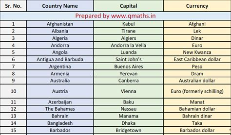 capital in pdf countries capital and currencies list in pdf