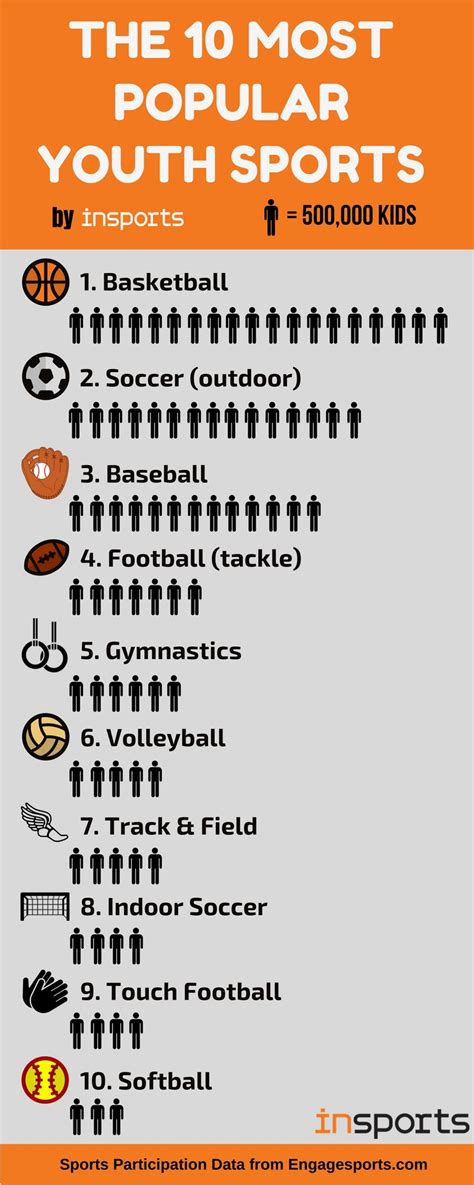 most recommended most popular youth sports youth sports leagues milford