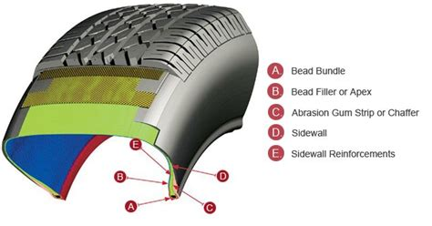 The Secrets Of Tires