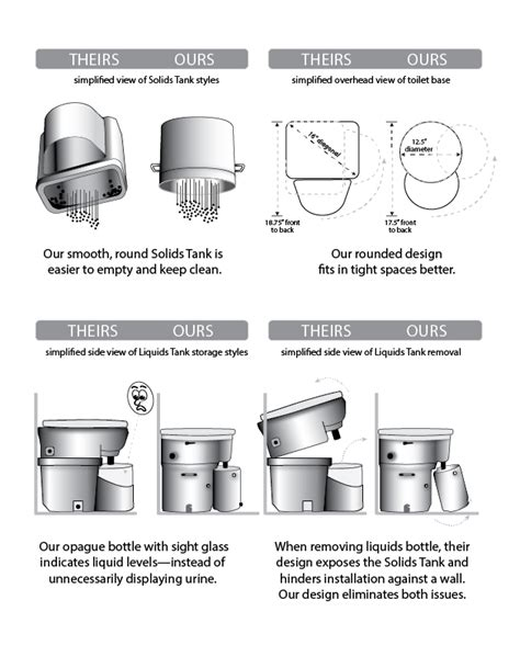 Joseph Composting Toilet by Vs Similar Products Air Head Composting Toilet For