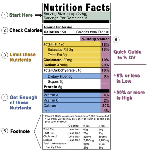 read info winnsboro clinic reading nutrition labels