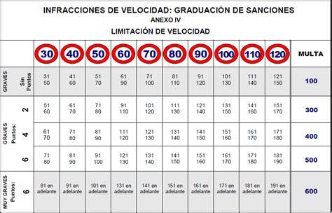 tabla de sanciones de velocidad multas y puntos cosas - Cuadro Multas Velocidad