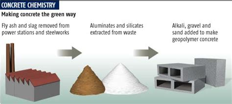 Innovative Materials advantages and disadvantages of geopolymer concrete