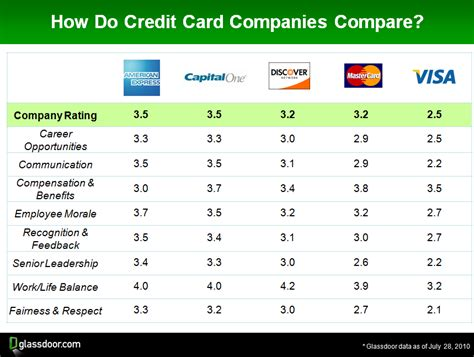 card companies financial services industry report card susquehanna