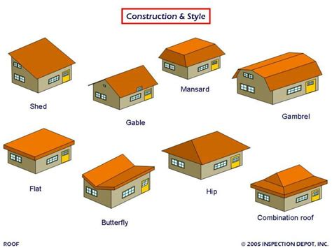 different types of types of metal roofs different types of roofing systems