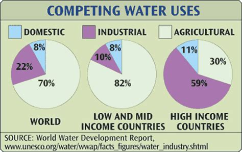 water uses fresh water resources around the world earth web site