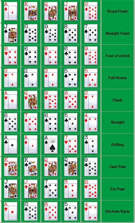 Poker Blätter Rangfolge und Spielstrategien