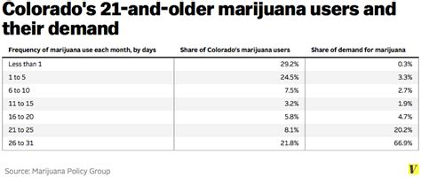 how much do card dealers make 9 questions about marijuana legalization you were