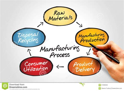 process of manufacturing process stock photo image of mass network